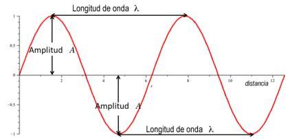 oscilacion doble o completa longitud de onda lidia con la qu 237 mica