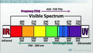 frequency of visible light the nature of light origin spectrum color frequency