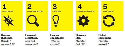 design thinking for educators can we apply design thinking in education