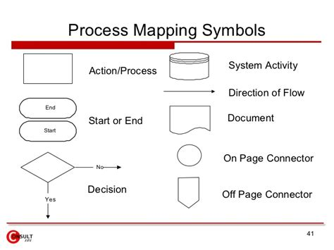 process mapping standard process flow diagram symbols standard process