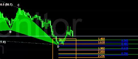 harmonic pattern forex youtube harmonic trading butterfly pattern forex gbpusd youtube