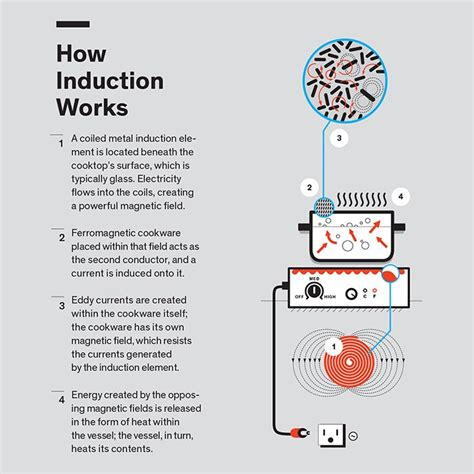 induction heater working principle induction heater principle of operation 28 images induction heater principle of operation 28