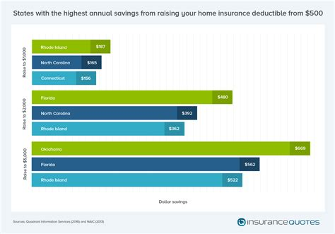higher deductibles for homeowners insurance lowers