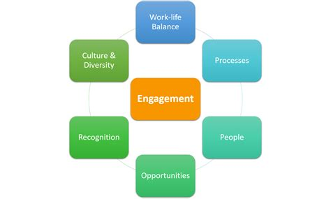 The Of Engagement employee engagement analytics how to do it and add value