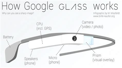 design google glass whaletech google glass dissected whale oil beef hooked