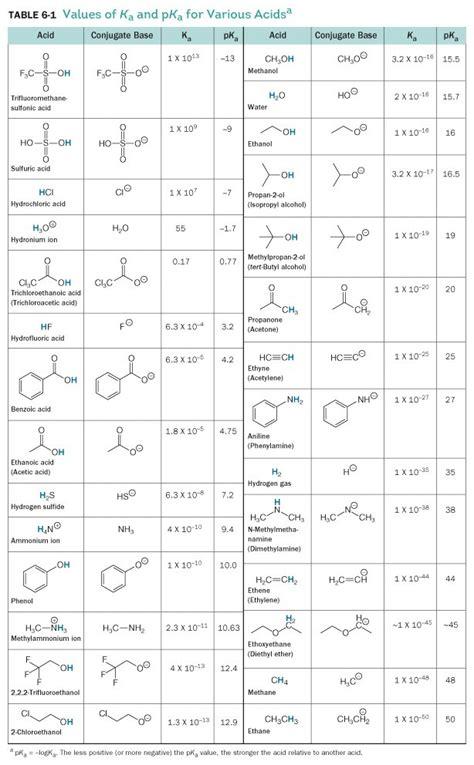 Pka Table by Pka Values A Chemist S Best Friend To Predicting A Reaction Teach The Mechanism