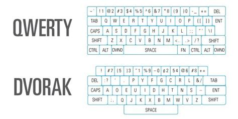qwerty layout history typewriters and dvorak qwerty byu idaho special