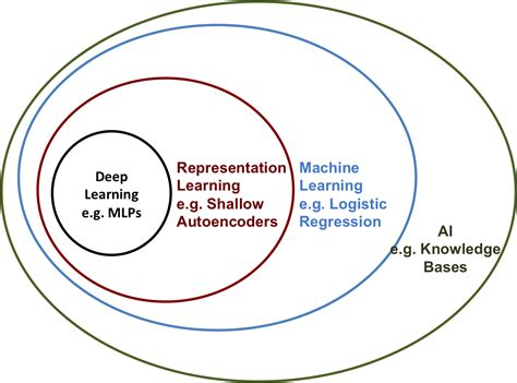 machine learning venn diagram the difference between ai and machine learning digital