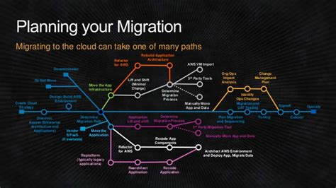 Accenture 2014 Aws Re Invent Enterprise Migration Breakout Session Cloud Migration Plan Template