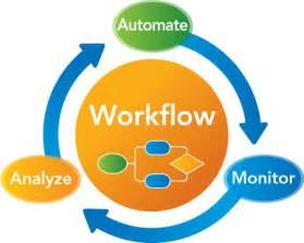 business process automation workflow dynamics gp amp nav