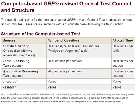Graduate Mba Programs That Do Not Require Gre by Masters Program Masters Programs Gre Not Required