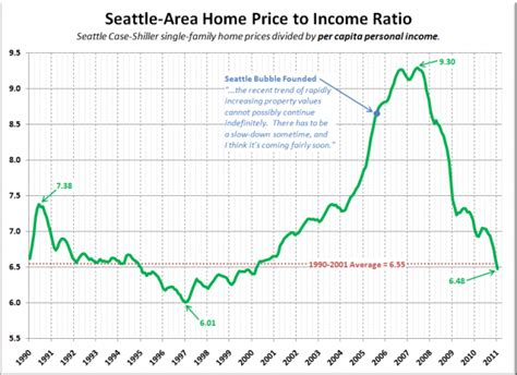 seattle home prices back in line with per capita incomes