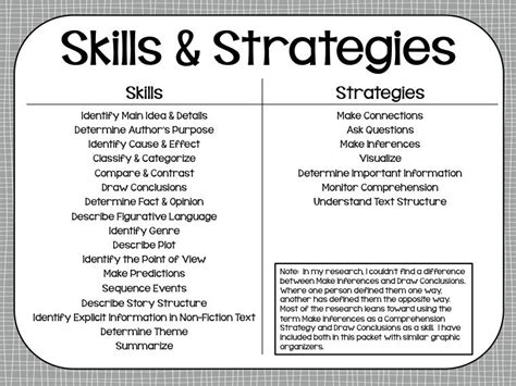 Reading Comprehension Skills Amp Strategies Posters