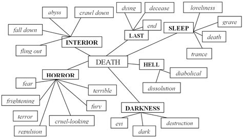 horror words list the actual layer of the concept quot quot as the