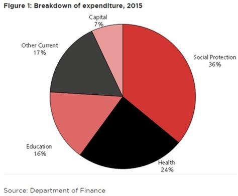 irish economy 2015 2014 facts innovation news irish budget 2015 economic analyses of the tax and