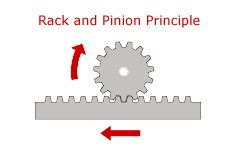 Rack And Pinion Definition by Glossary Of Terms