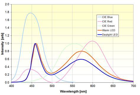 light emitting diode equation diode equation in matlab 28 images zener diode model equation 28 images lessons in electric