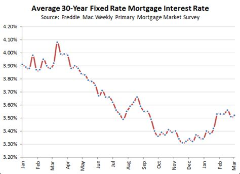 housing mortgage interest rates will 30 year fixed mortgage interest rates fall below 3 5 again
