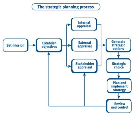 strategic decision process block diagram 25 best images about business strategy on