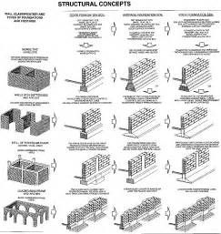 Type Of Foundation Fig 81 Summary Table Ofstructural Concepts Depending On