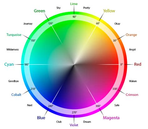 color wheel with wavelengths wrapping a gradient around a circle in illustrator a deke