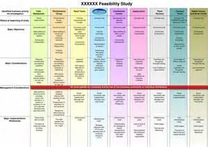 business feasibility study van herk