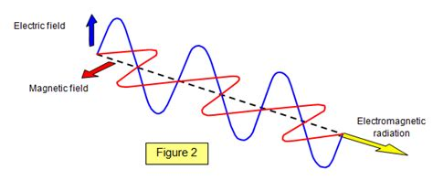 Are Light Waves Transverse by Schoolphysics Welcome