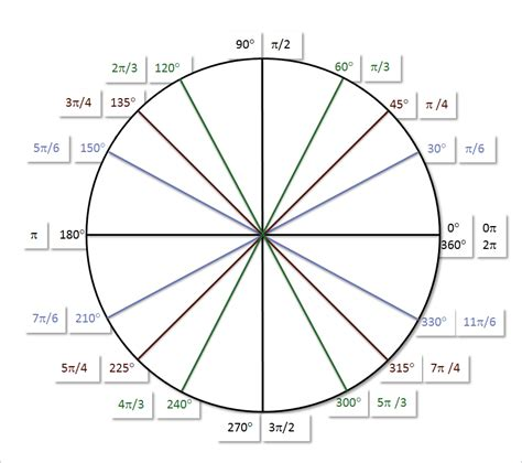 in unit on unit circle systry