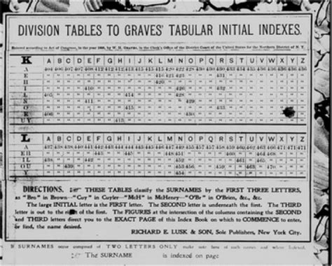 Erie County New York Records Understanding Indexes In County Records Tabular Initial Index