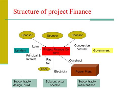 design build finance contract project financing definition ppt download