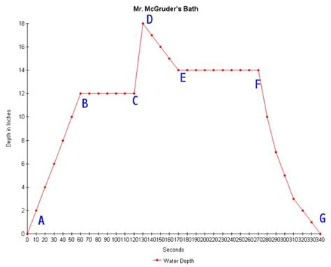 bathtub graph math and the media deconstructing graphs and numbers