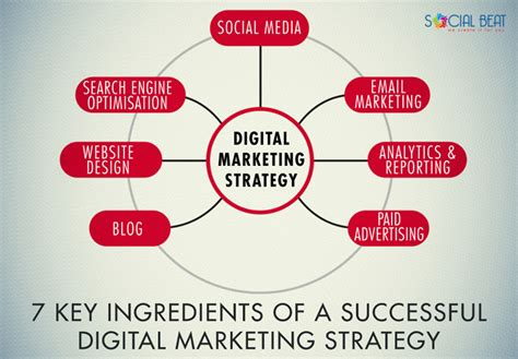 system design a strategic guide for a successful books 7 key ingredients of an integrated digital marketing strategy