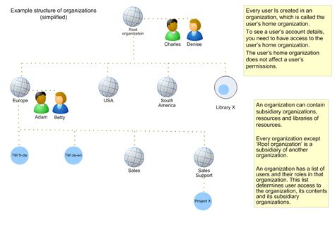 Search User By Email Diagram Organizations And Users