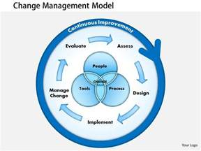change template powerpoint 0514 presentations of change management powerpoint