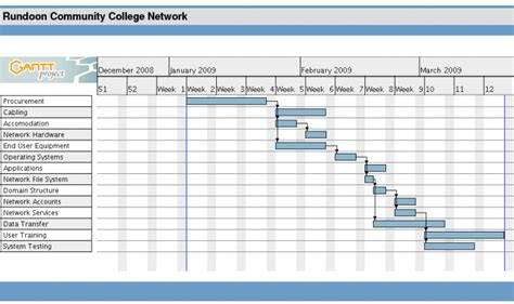 network project plan template implementation and testing