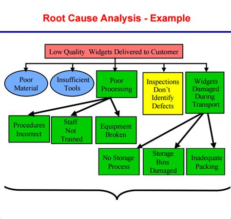 12 Sle Useful Root Cause Analysis Templates For Free Sle Templates Root Cause Failure Analysis Template