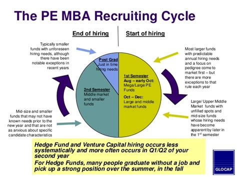 Post Mba Pe by 2014 Mba Guide To Hiring In The Equity Venture