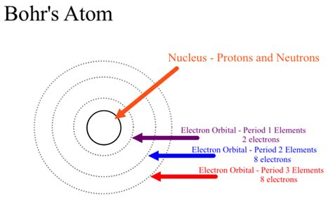 where are protons and neutrons located in bohr s model of the atom where are the electrons and