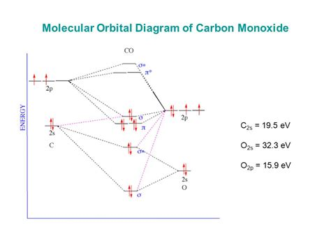orbital diagram for carbon problems with valence bond theory ppt