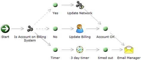 programming workflow centerview solutions