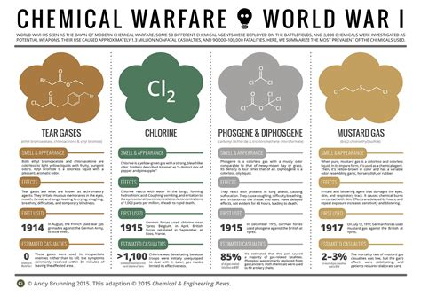 dehumanization of warfare implications of new weapon technologies books when chemicals became weapons of war 171 100 years of