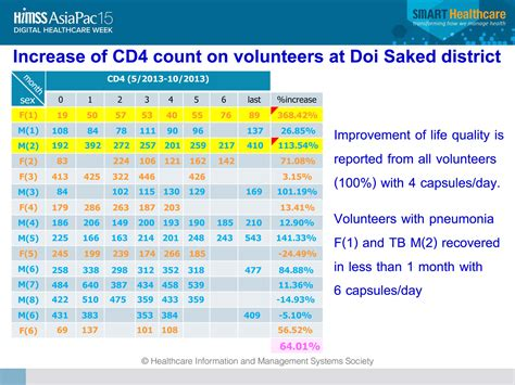 how can i increase my cd4 count