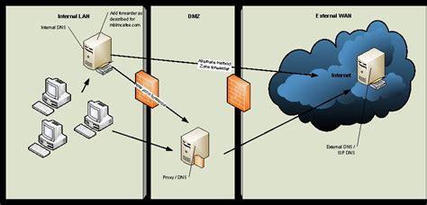 best dns host configuring splitdns in zimbra mail server linux digest