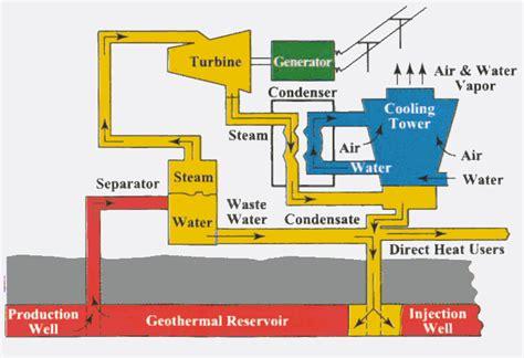 diagram of how geothermal energy works geothermal energy diagram ianscience10