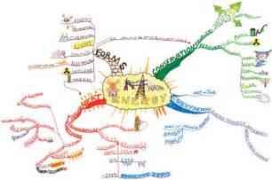mindmap for energy