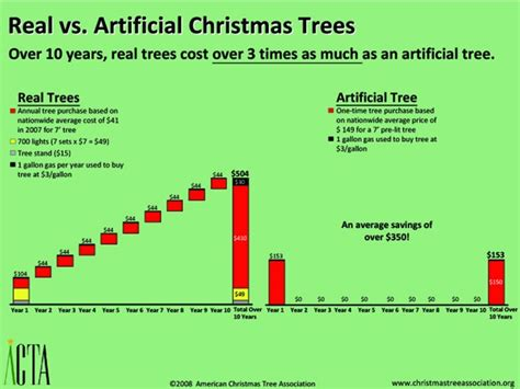cost of christmas are live trees or artificial the better