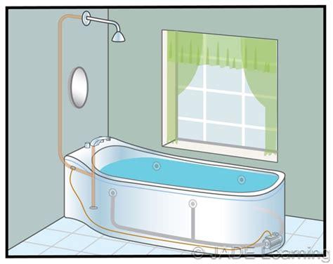 hydromassage bathtub parts 680 74 hydromassage bathtubs bonding