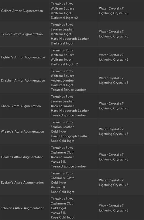 ffxiv level 70 mats anyone where to get the augmented af items yet