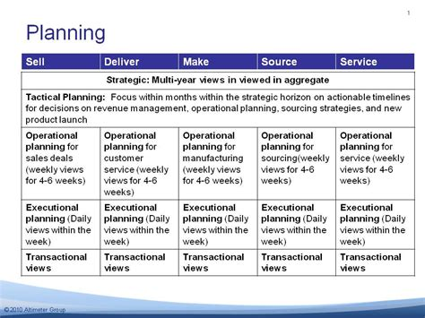 business tactical plan template business plan operational plan report574 web fc2