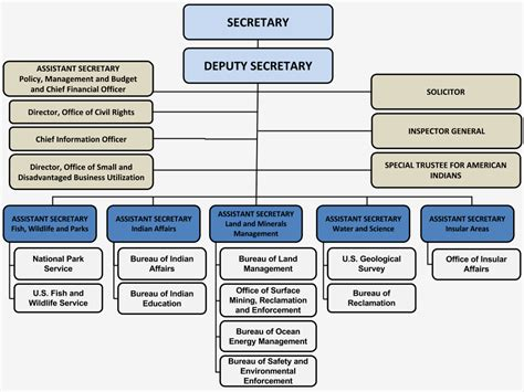 Department Of The Interior Organizational Chart What You Should About Zinke The Interior